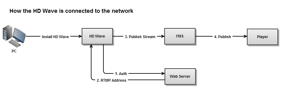 hd-wave-connection-flow-1