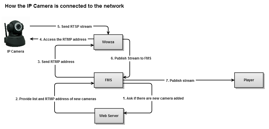 ip-camera-connection-flow-1