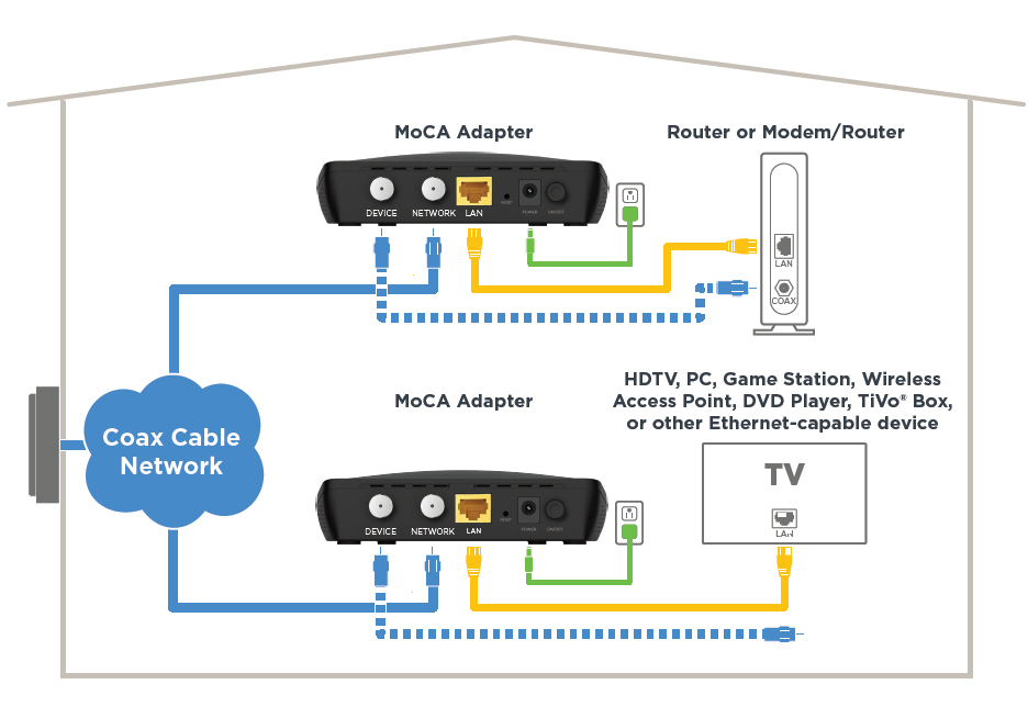 plug in the moca adapter, then connect it to your router or modem via  ethernet while also connecting it to a coaxial outlet  in the other room  with your tv,