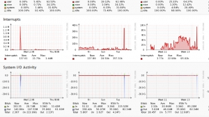 Server Metrics-  High Level Processor Usage