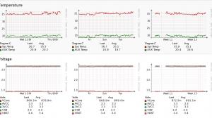 Server Metrics -  Temperature and Volgate