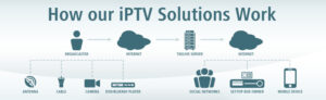 Learn how to create your own IPTV network and reach a larger audience with your video content!